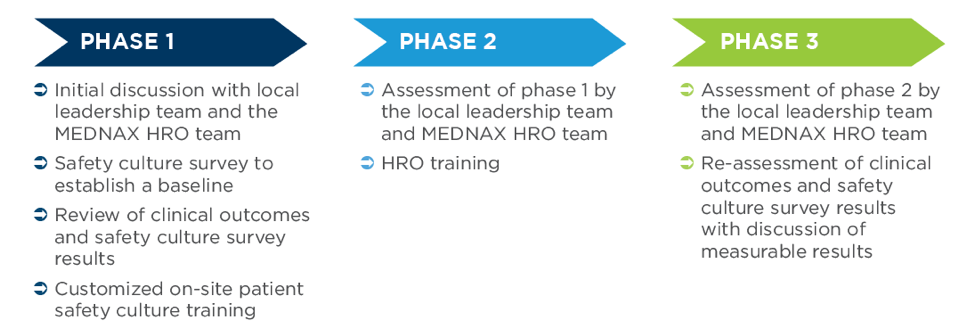HRO phase approach